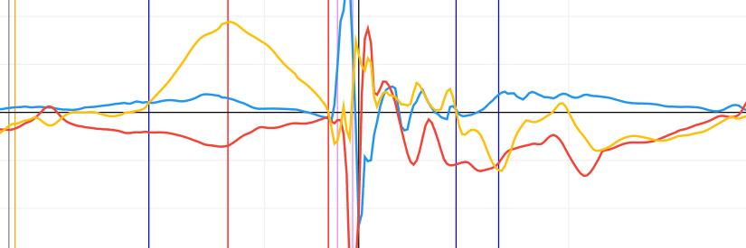 Test różnic w technice biegu  pomiędzy 2 osobami